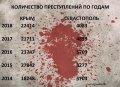 Обнародованы данные о преступности в Крыму и Севастополе