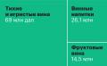 Какую продукцию виноделия покупают в регионах России